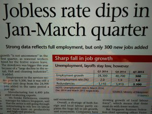 Amazing collapse in terms of jobs created in just two quarters!!!
